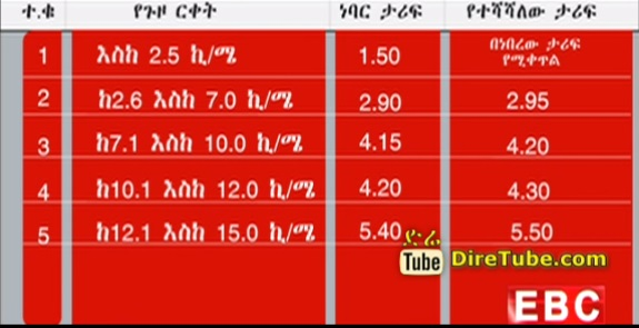 Ethiopian News - The Latest Amharic Evening News From EBC October 25, 2014